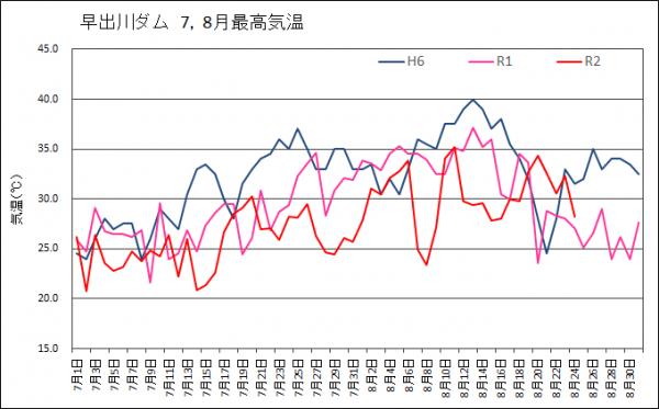 去年の今日の気温 広島の過去の天気 2021年7月