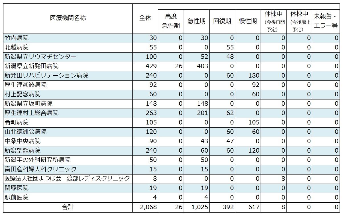 病院 コロナ リハビリテーション 新発田 新型コロナウイルス感染者の発生について(2021.02.02)