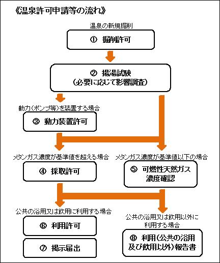 温泉法に関する許可申請等 - 新潟県ホームページ