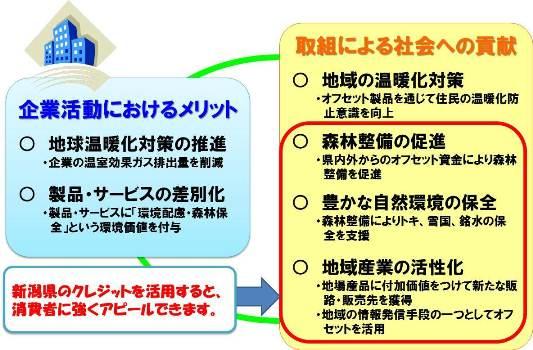 新潟県カーボン・オフセット制度のメリットやシンボルマークの使用方法 ...