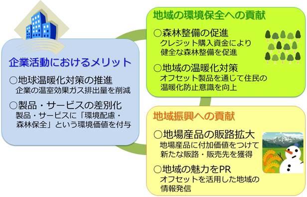 新潟県カーボン・オフセット制度 - 新潟県ホームページ